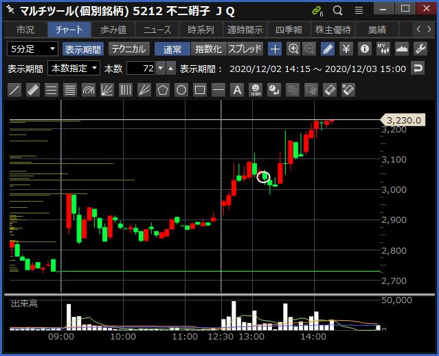 2020-12-03 不二硝子 チャート