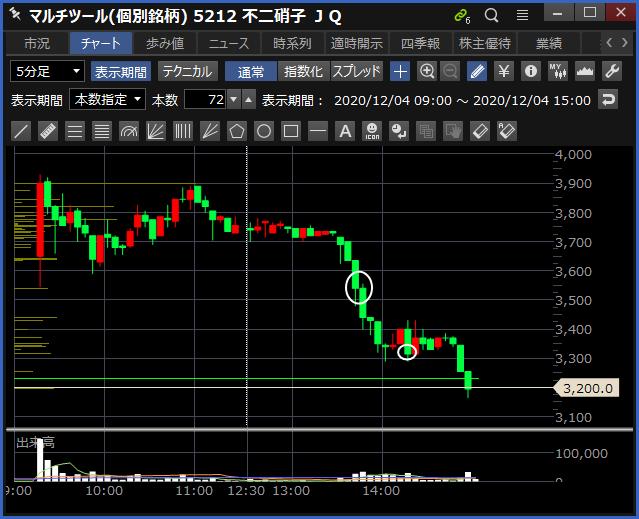 2020-12-04 不二硝子 チャート