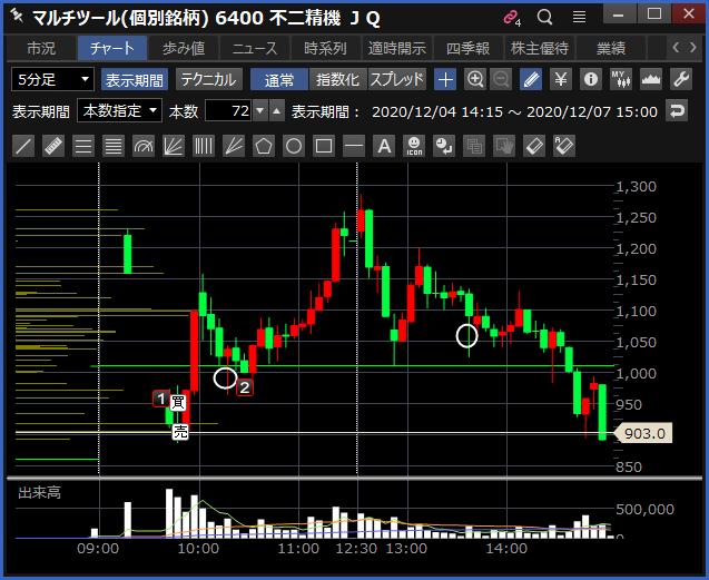 2020-12-07 不二精機 チャート