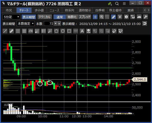2020-12-10 黒田精工 チャート
