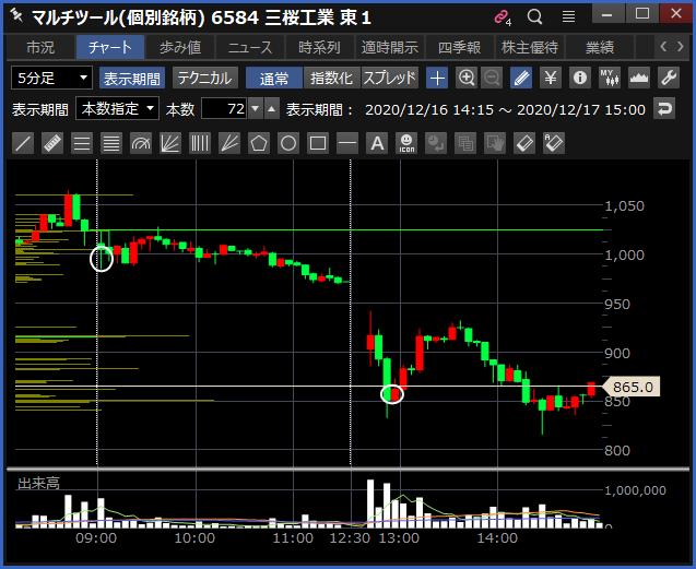 2020-12-17 三桜工業 チャート