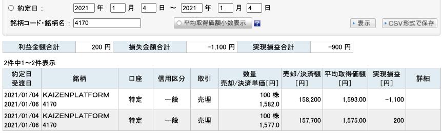 2021-01-04 KAIZEN PLATFORM 収支