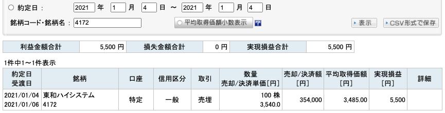 2021-01-04 東和ハイシステム 収支
