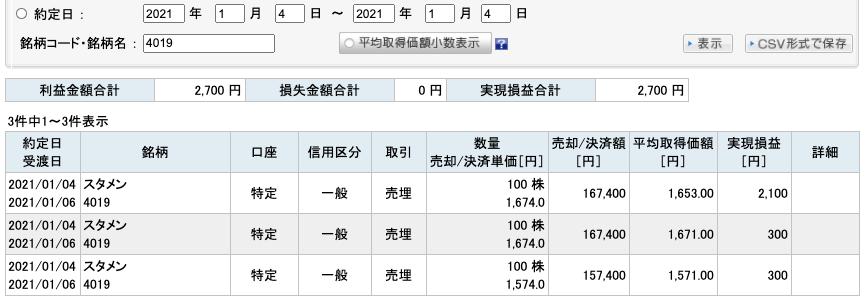 2021-01-04 スタメン 収支