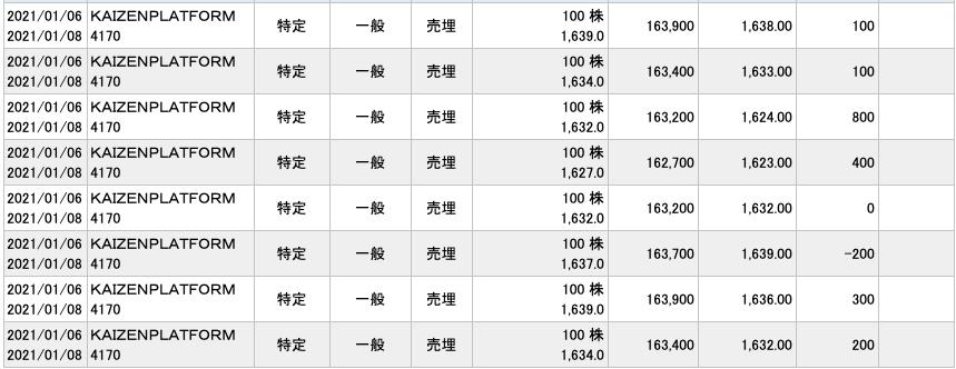2021-01-06 KAIZEN PLATFORM 収支2