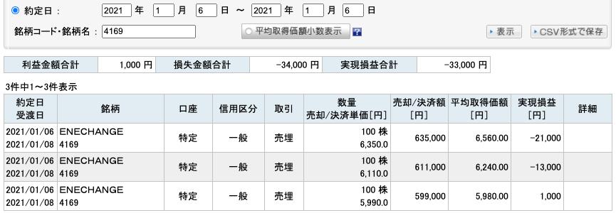 2021-01-06 ENECHANGE 収支