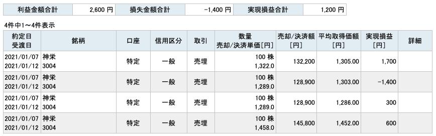 2021-01-07 神栄 収支