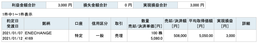 2021-01-07 ENECHANGE 収支