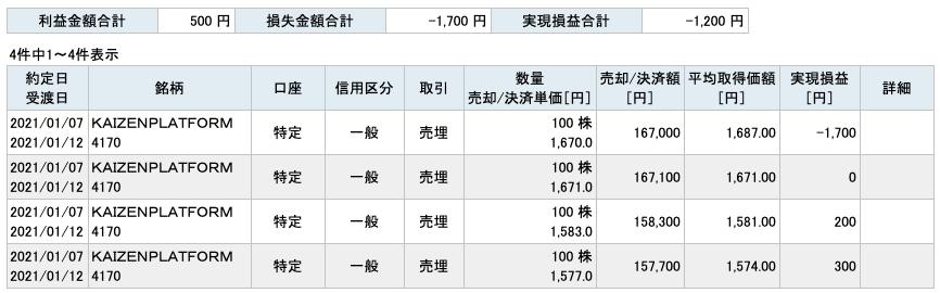 2021-01-07 KAIZEN PLATFORM 収支