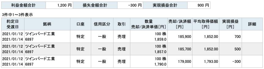 2021-01-12 ツインバード工業 収支