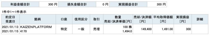2021-01-13 KAIZEN PLATFORM 収支