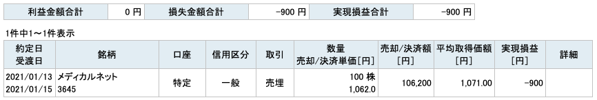 2021-01-13 メディカルネット 収支