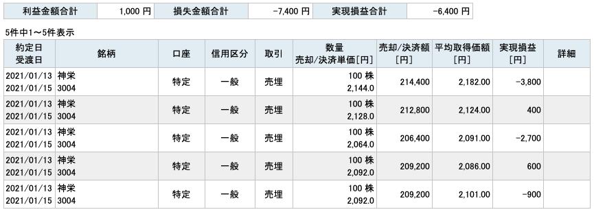 2021-01-13 神栄 収支