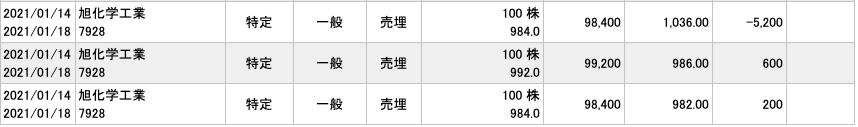 2021-01-14 旭化学工業 収支