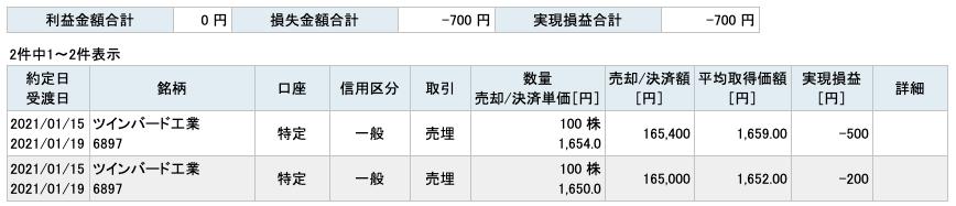 2021-01-15 ツインバード工業 収支