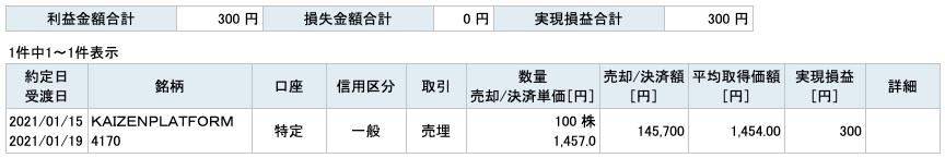 2021-01-15 KAIZENPLATFORM 収支