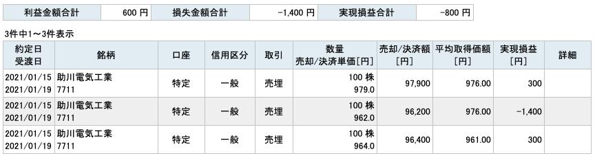 2021-01-15 助川電気工業 収支