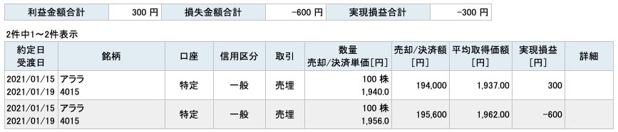 2021-01-15 アララ 収支