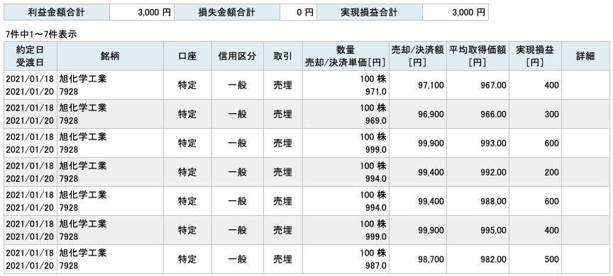 2021-01-18 旭化学工業 収支