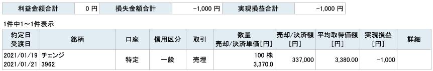 2021-01-19 チェンジ 収支