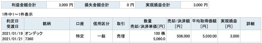 2021-01-19 オンデック 収支