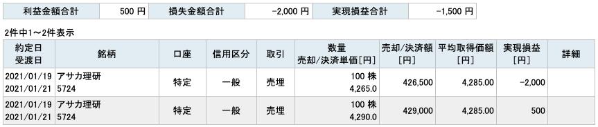 2021-01-19 アサカ理研 収支