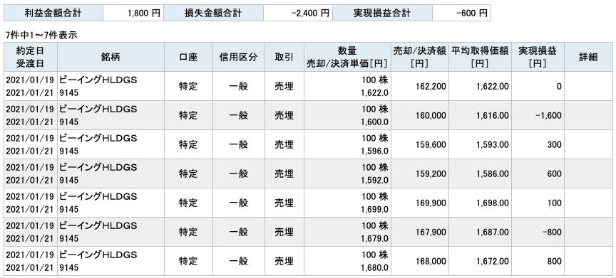 2021-01-19 ビーイング 収支