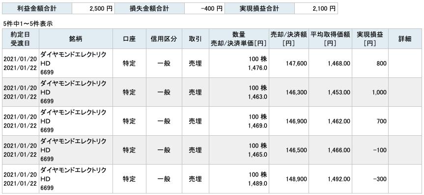 2021-01-20 ダイヤモンドエレクトリックHD チャート
