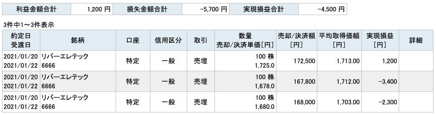 2021-01-20 リバーエレテック 収支