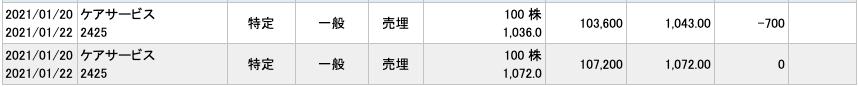 2021-01-20 ケアサービス 収支