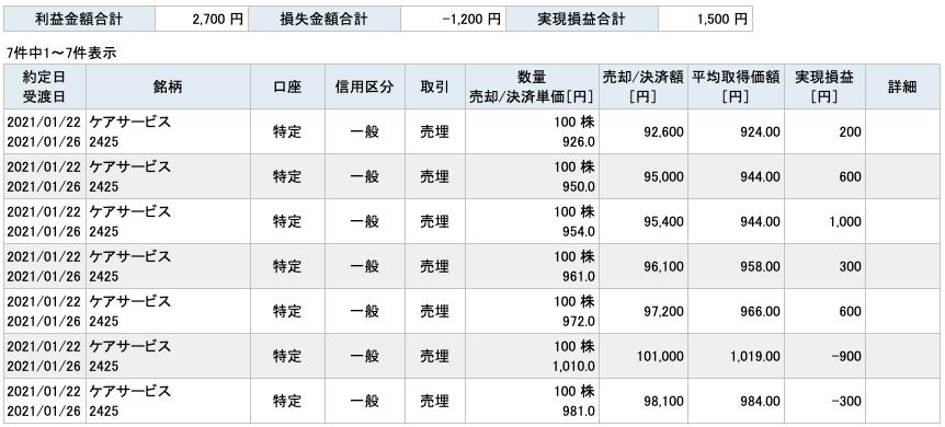 2021-01-22 ケアサービス 収支