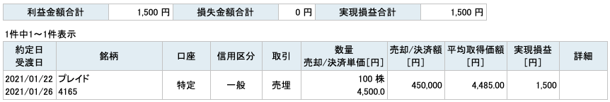 2021-01-22 プレイド 収支