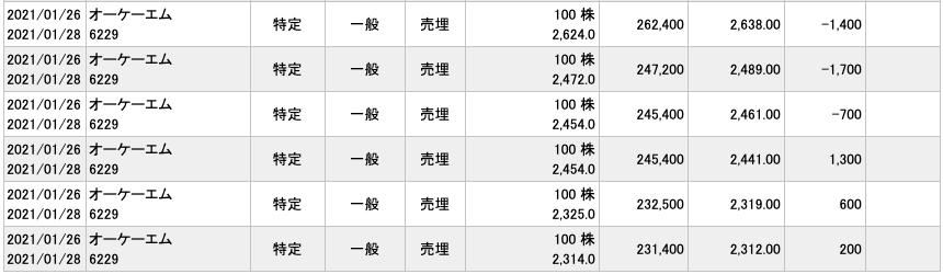 2021-01-26 オーケーエム 収支