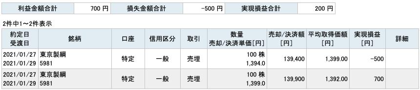 2021-01-27 東京製綱 収支