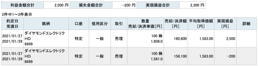 2021-01-27 ダイヤモンドエレクトリックHD 収支