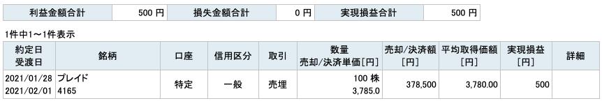 2021-01-28 プレイド 収支