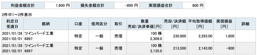2021-01-28 ツインバード工業 収支