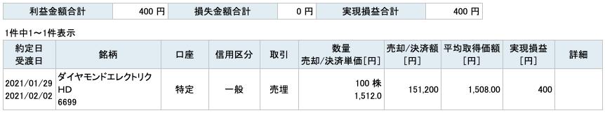 2021-01-29 ダイヤモンドエレクトリックHD 収支