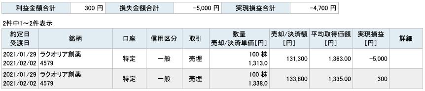 2021-01-29 ラクオリア創薬 収支