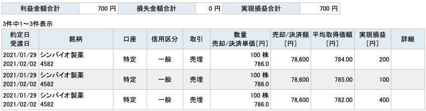2021-01-29 シンバイオ製薬 収支
