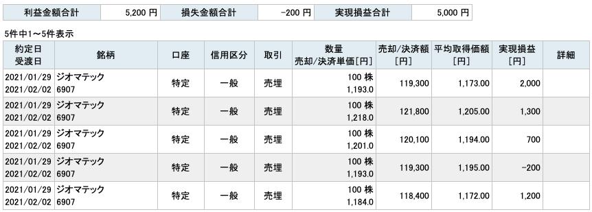 2021-01-29 ジオマテック 収支