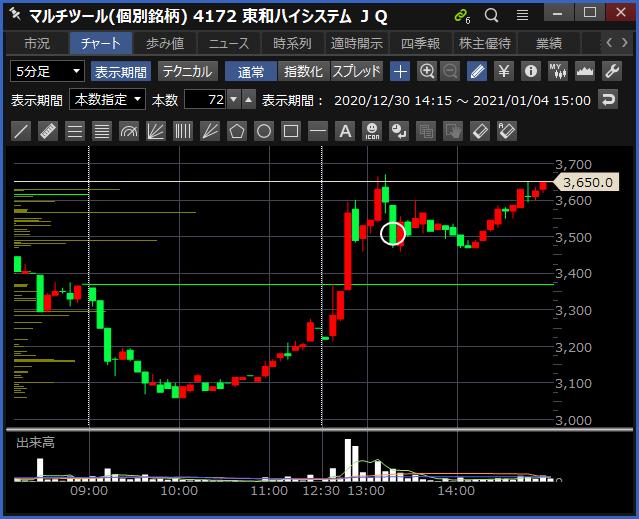 2021-01-04 東和ハイシステム チャート