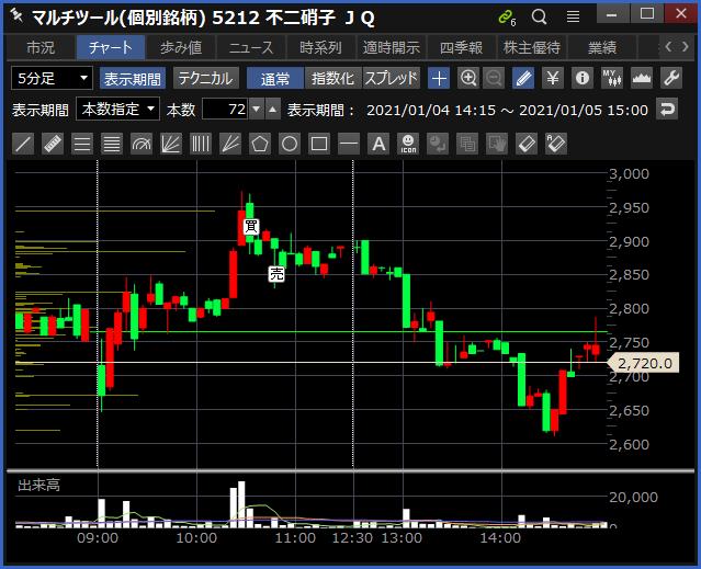 2021-01-05 不二硝子 チャート