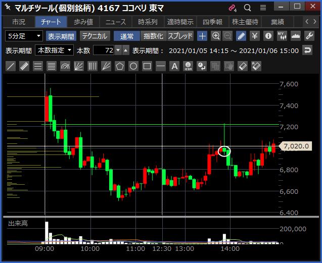 2021-01-06 ココペリ チャート