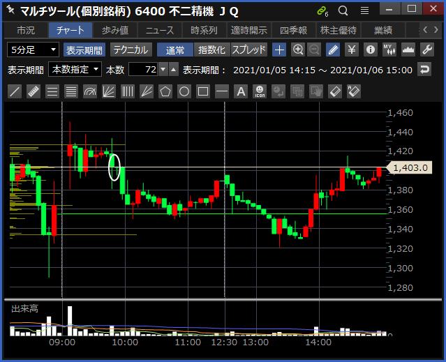 2021-01-06 不二精機 チャート