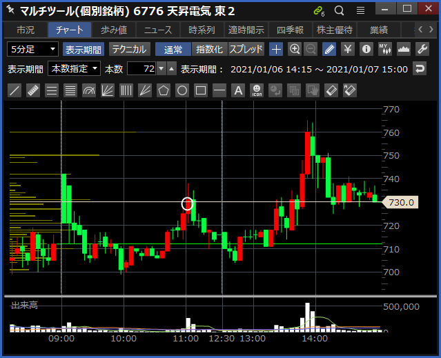 2021-01-07 天昇電気工業 チャート