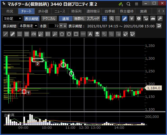 2021-01-08 日創プロニティ チャート
