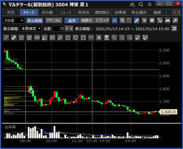 2021-01-14 神栄 チャート