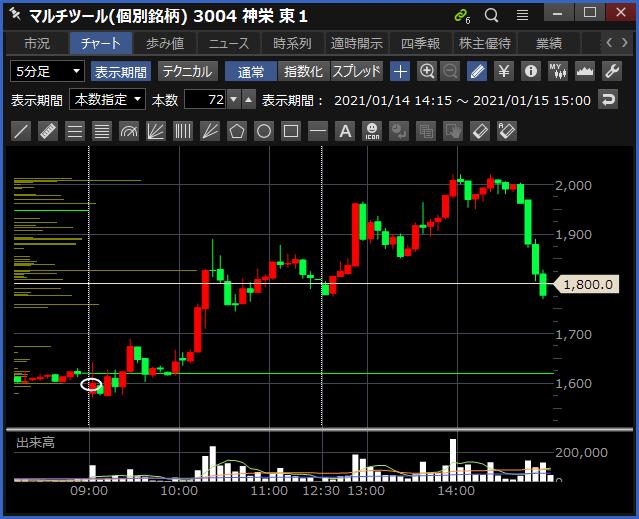 2021-01-15 神栄 チャート