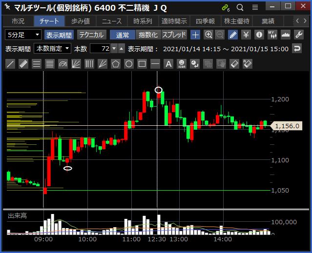 2021-01-15 不二精機 チャート